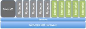 NetScaler_SDX_Platinum_Only