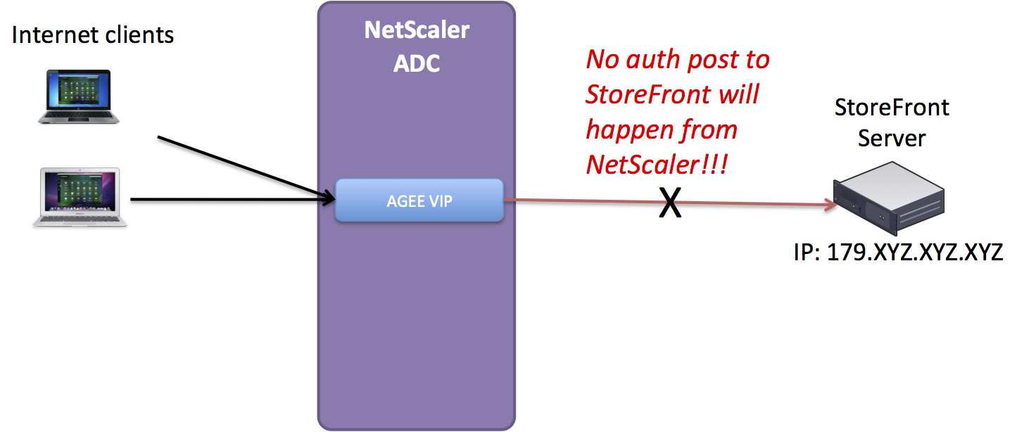 SSO to StoreFront not working in CVPN mode – #Citrix