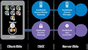 XenMobile_Architecture
