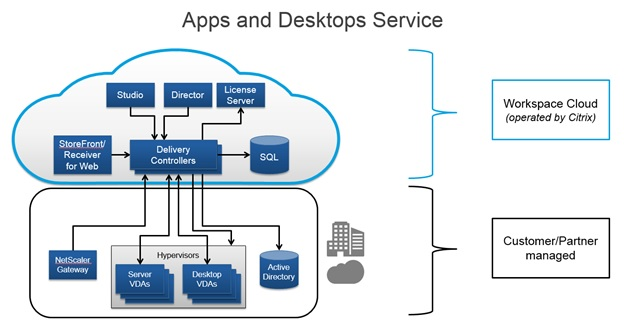 See how Citrix XenDesktop for Linux looks – #Citrix