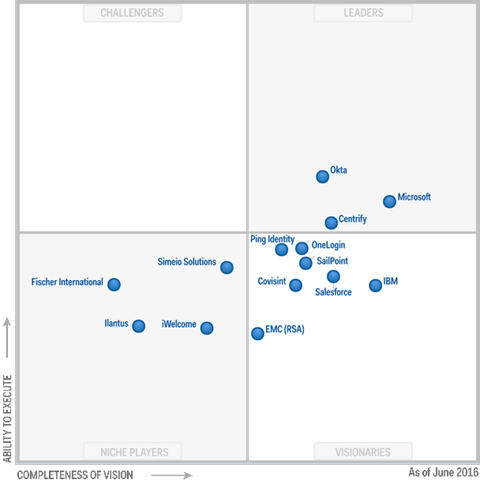 Gartner-AzureAD-MQ-2016